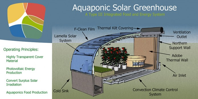 Aquaponic Solar Greenhouse. Grafik by Jason Garvey (ebf-USA)